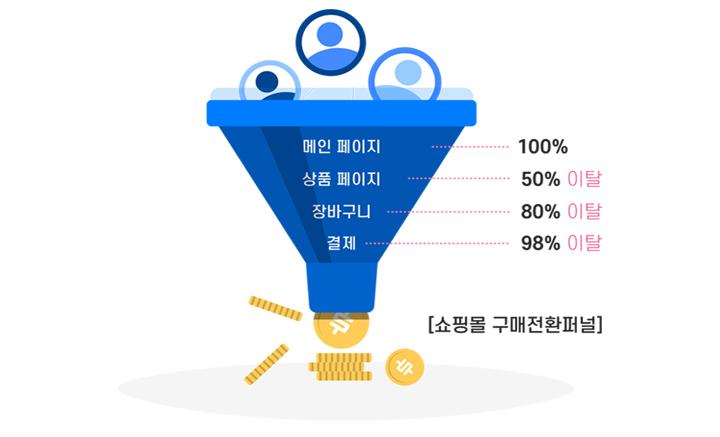 TAS 마케팅자동화로 고객들의 구매 단계를 실시간으로 알 수 있다